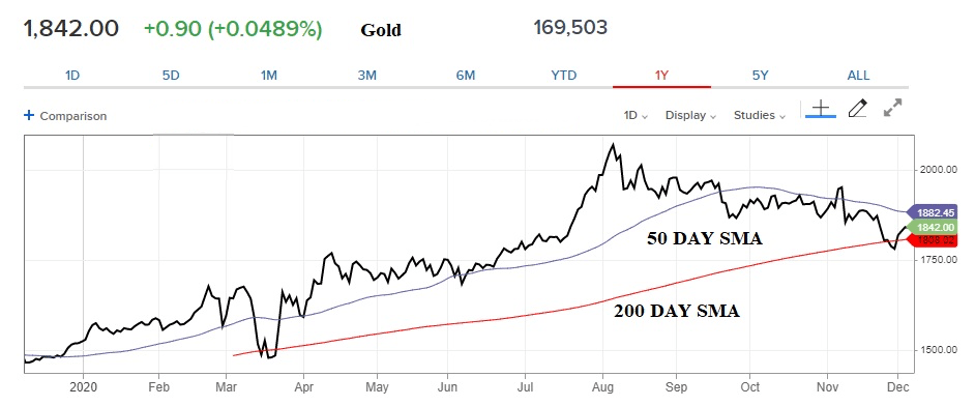 gold-chart-20-day-200-day-SMA-internet-bull-report