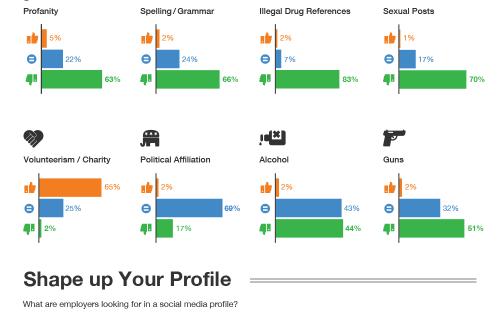 Infografía: Las redes sociales son parte de la hoja de vida