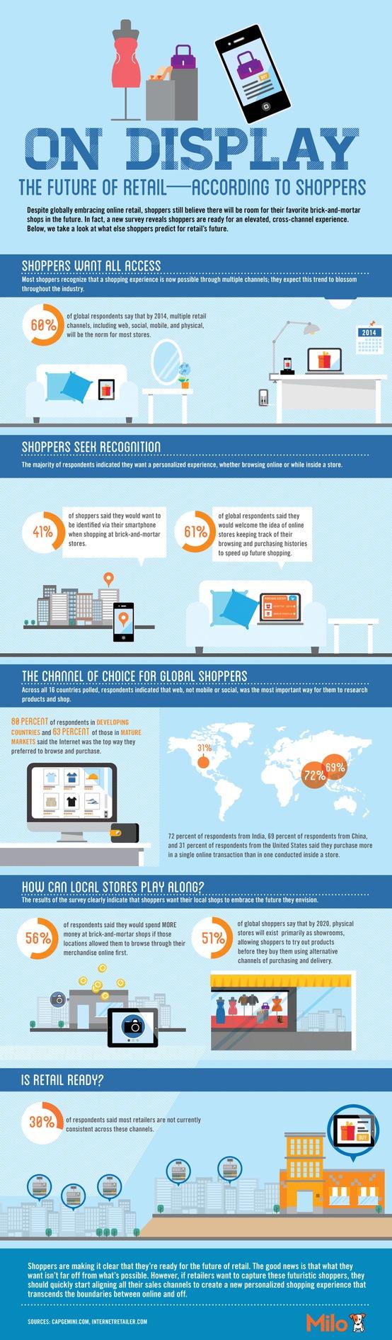 infografia-retail-2-futuro-retail-caad