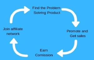 Online Affiliate Marketing Kya Hai, cycle of affiliate marketing