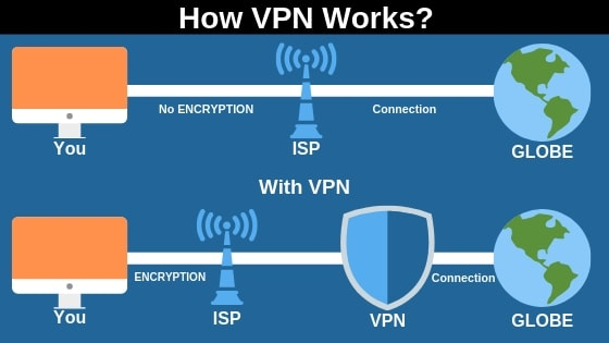 How vpn works, VPN Kya hai, VPN kaise kam karte hai