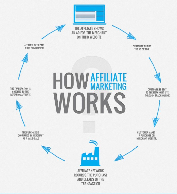 How to Become a Successful Affiliate Marketer - Step by Step