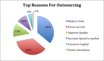 How to Outsource Effectively Online - Work Less, Do More!