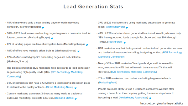 Lead Generation Stats Hubspot