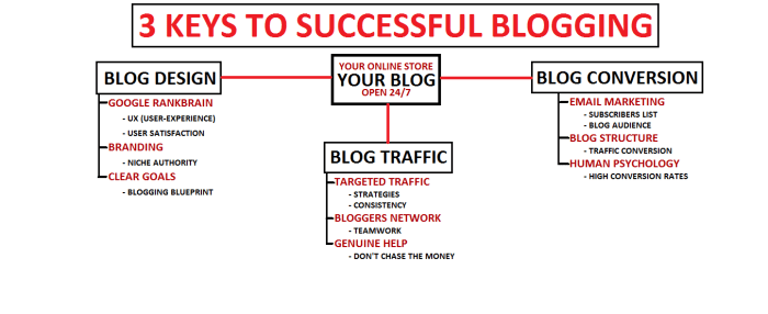The 3 Most Important Keys To Successful Blogging (You Will Fail Without These 3 Blogging Keys!)