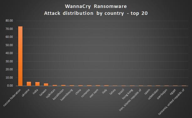 Statistik serangan virus Wannacrypt