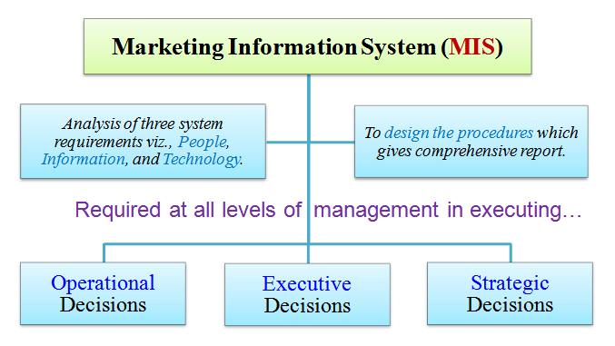 Marketing Information System MIS Definition Meaning - Marketing Information System Definition