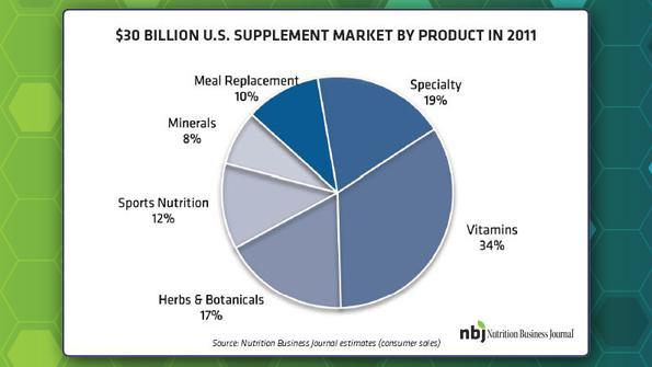 NBJ Image Pie Chart  2 - Top Marketing Companies in US