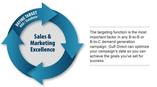 wheelDB - Marketing Information Management Companies