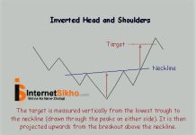 CHART MEIN INVERTED HEAD AND SHOULDER PATTERN KEISE DIKHTA HAI AUR ISKA KYA KAM HAI?