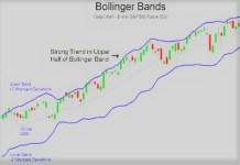 BOLLINGER BANDS KYA HAI?