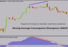 MOVING AVERAGE CONVERGENCE DIVERGENCE (MACD)KYA HAI?