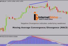 MOVING AVERAGE CONVERGENCE DIVERGENCE (MACD)KYA HAI?