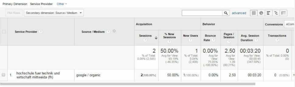 Google Analytics Service Provider auslesen Zweite Dimension