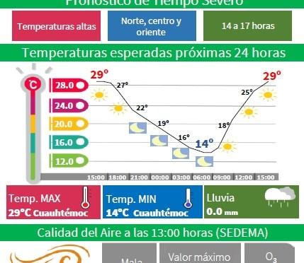 CDMX ACTIVA LA ALERTA AMARILLA POR OLA DE CALOR