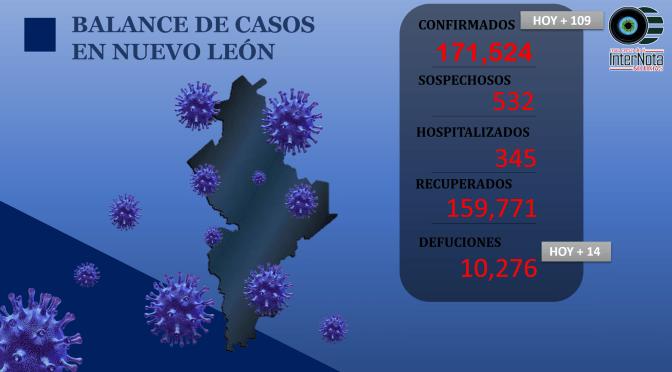 #ACTUALÍZATE🚨 LAS NOTICIAS MÁS RELEVANTES DEL DÍA Y CASOS COVID-19 EN N.L.