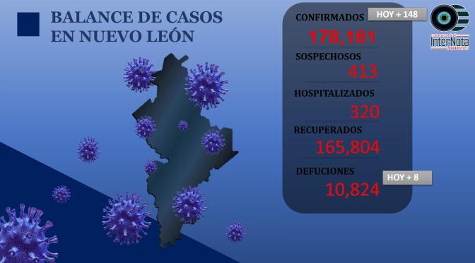 LAS NOTICIAS DEL DÍA Y CASOS COVID-19 EN N.L.