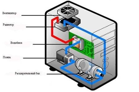 конструкция водяного охлаждения компьютера