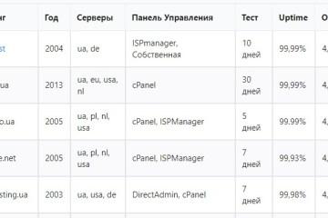 Рейтинг украинских хостингов от IQ Host