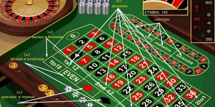 стратегии казино