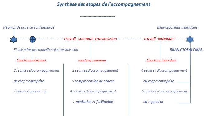 Schéma synthèse des étapes de l'accompagment