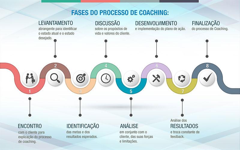 Estácio recebe palestra sobre Coaching