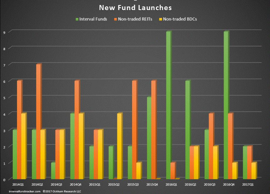 As non-traded REITs and BDCs have shrunk, registrations of new interval funds have grown rapidly.