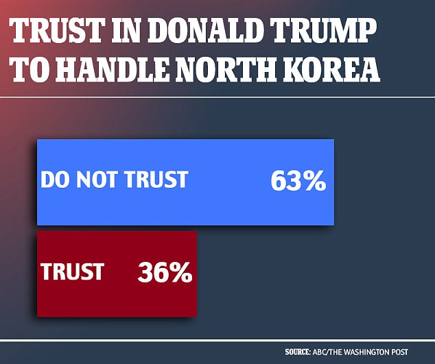 Americans Impeach Trump on Handling North Korea, Trusts the Military More