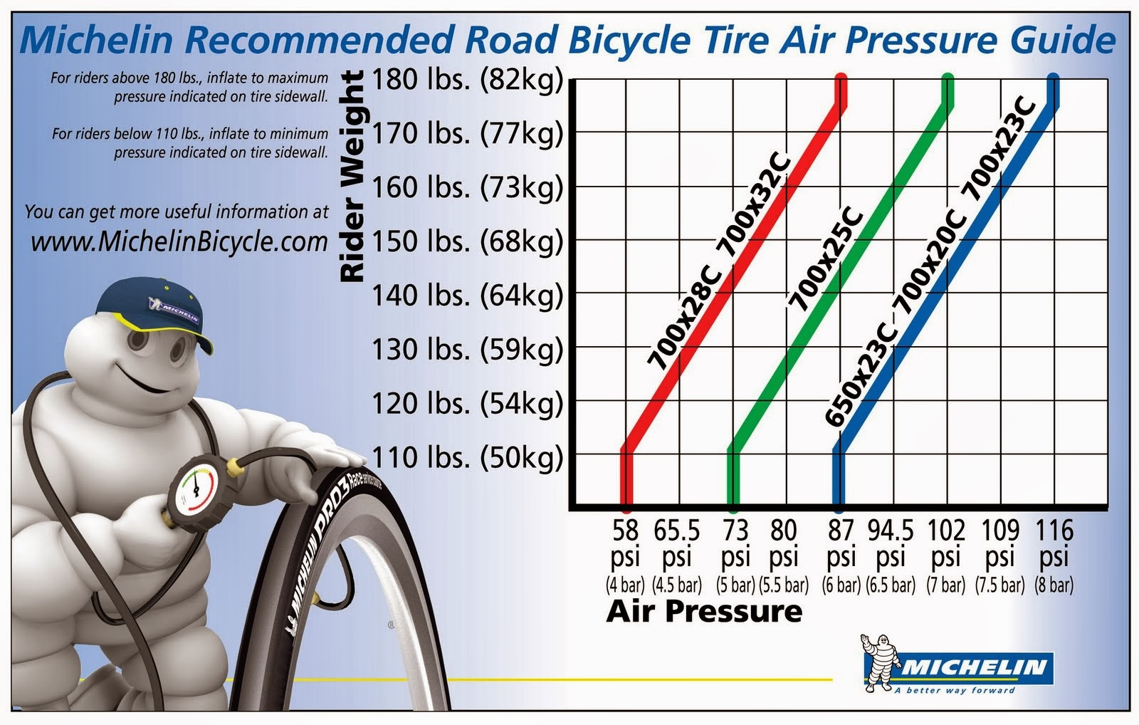 How to ride faster on your bike 10 better ways gear and kit michelin tire pressure chart geenschuldenfo Images