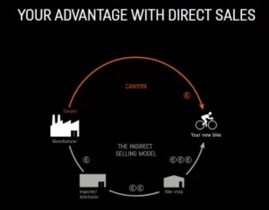 Buy bikes online