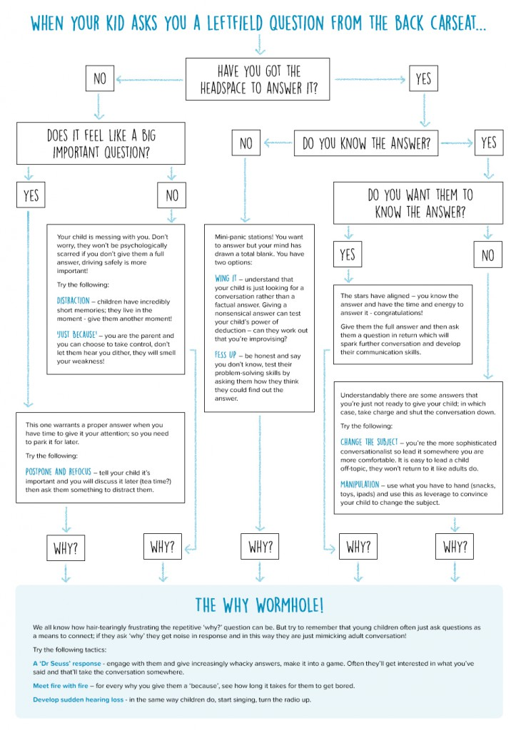 kids car seat connundrums flow chart