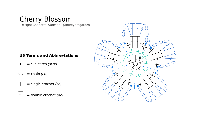 Cherry Blossom – IN THE YARN GARDEN