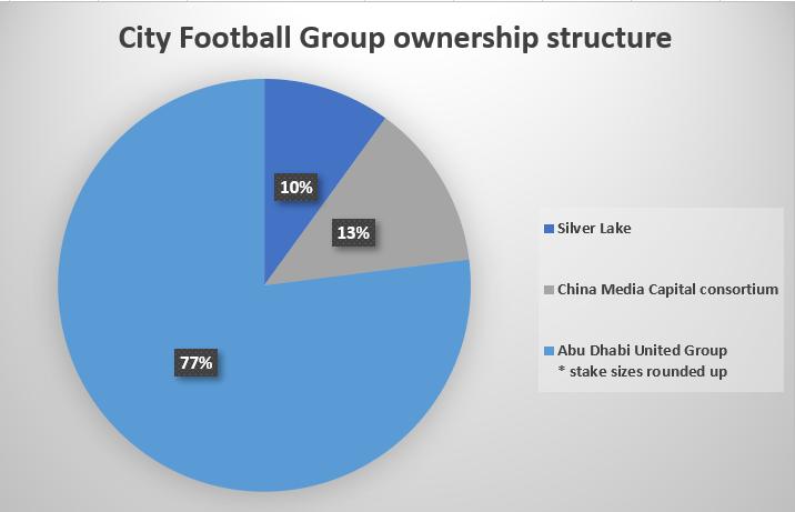 Το ιδιοκτησιακό καθεστώς του City Football Group!