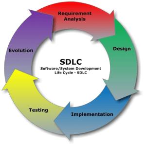Web Design Methodologies
