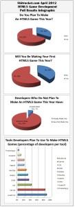 8bitrocket.com April 2012 HTML5 Game Development Poll Results Infographic