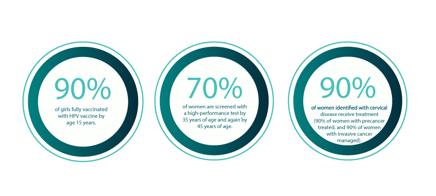 Three graphics from a WHO report on cervical cancer