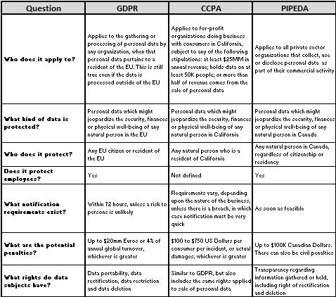 GDPR FAQ chart