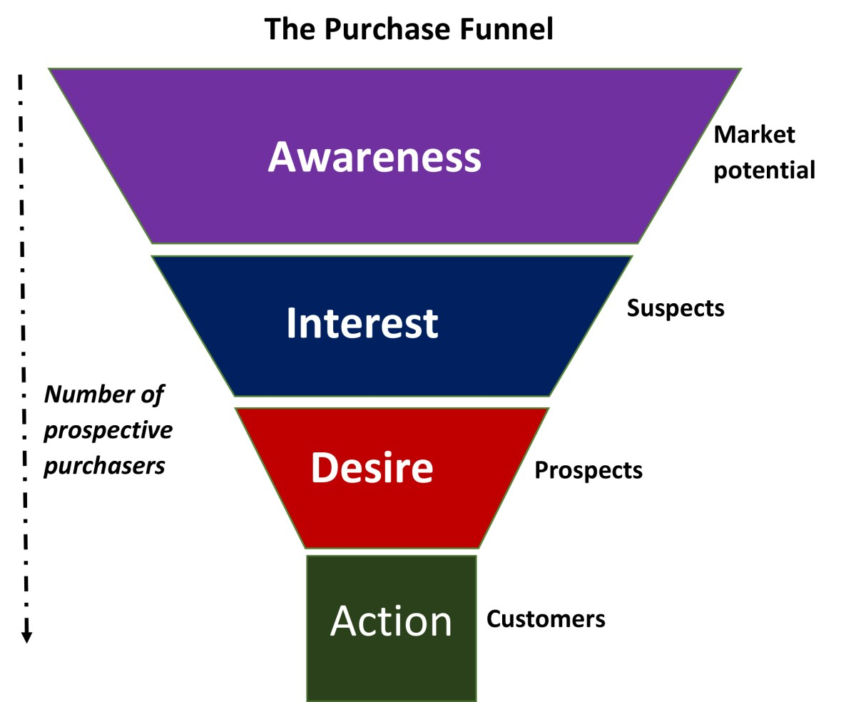 Diagram of The Purchase Funnel