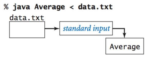 Redirecting standard input