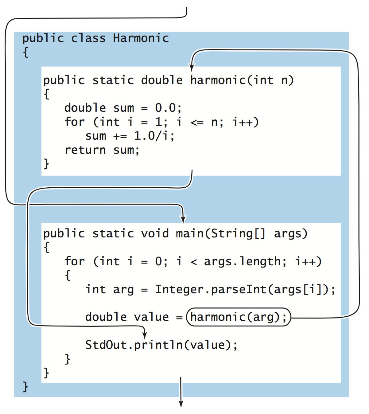 Static Methods