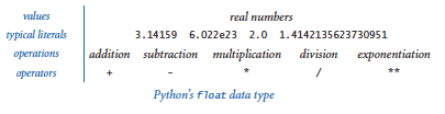 Float data type
