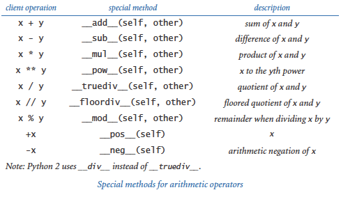 Special methods: arithmetic