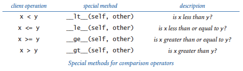 Special methods: comparison