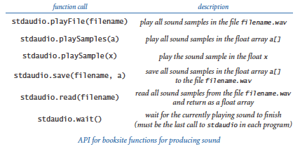 Standard audio API