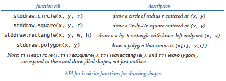 Stddraw shape functions