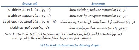 Stddraw shape functions