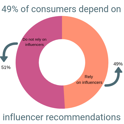 Percentage of consumers who depend on influencer recommendations