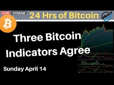The most popular bitcoin trading indicators agree on price direction | Sunday April 14 2019