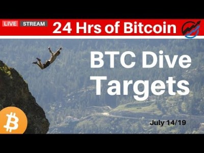 Bitcoin Dive Targets – Lets Fibonacci our RSI, OBV, MACD and Ichimoku Cloud  | July 14 2019