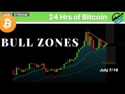 Bull Zones In The Bitcoin UpTrend – RSI, OBV, MACD, Ichimoku Cloud Confirm | July 7 2019